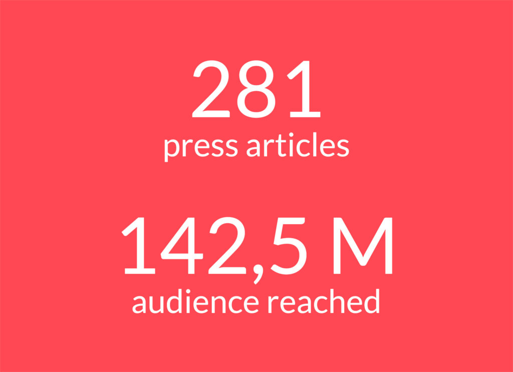 Text: 281 press articles and 142,5 audience reached