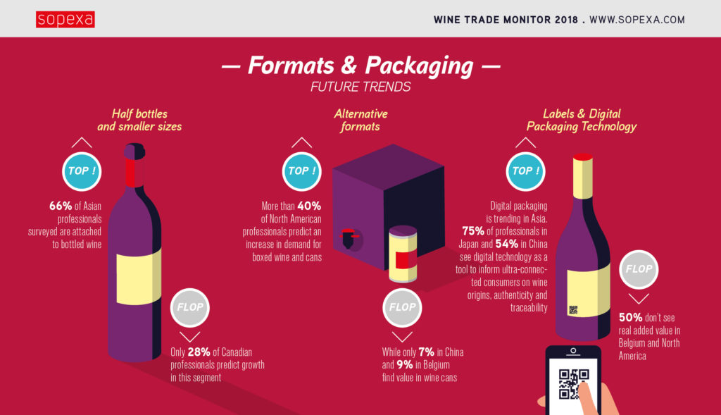 Infographic about wine packaging