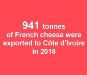 941 tonnes of French cheese were exported to Côtes d'Ivoire in 2018